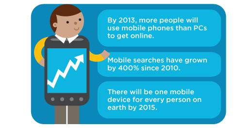 Mobile website usage online
