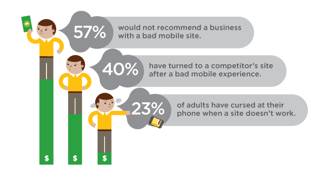customer experience on mobile websites
