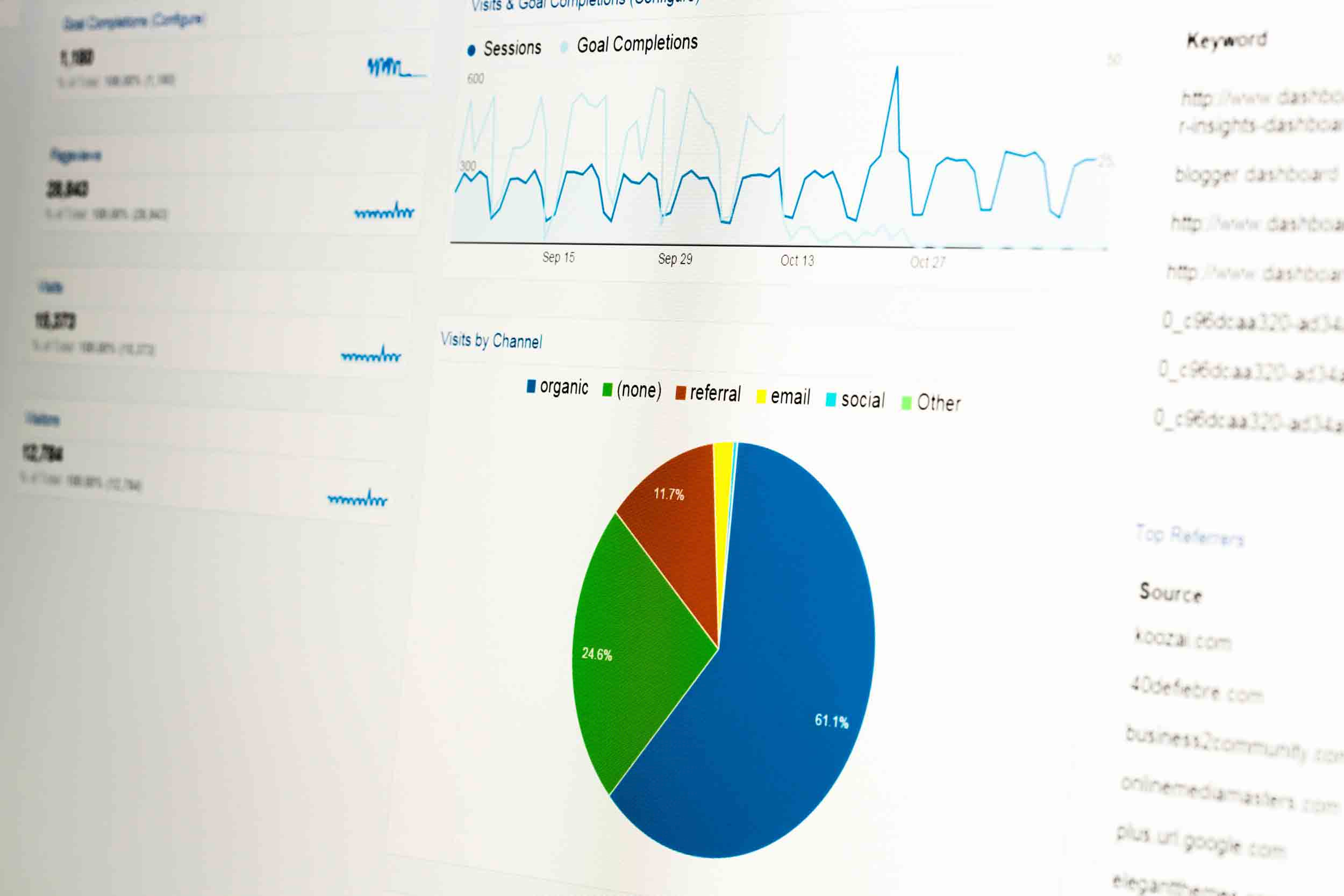 Website analytics screenshot of pie charts and graphs for website traffic sources